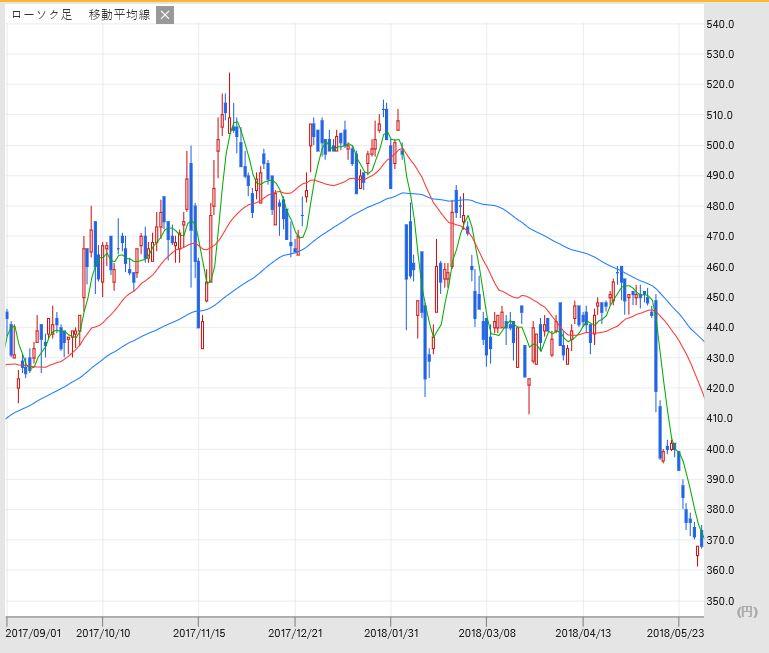 パイル 株価 アジア